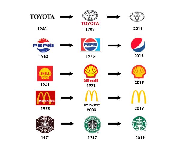 Logo evolution over time